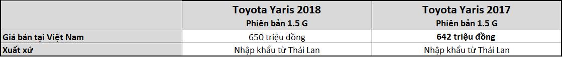 Thông số Toyota Yaris 2018